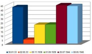 Bekanntheit (in Prozent) der wichtigsten Daten 1933-1945 als Diagramm.